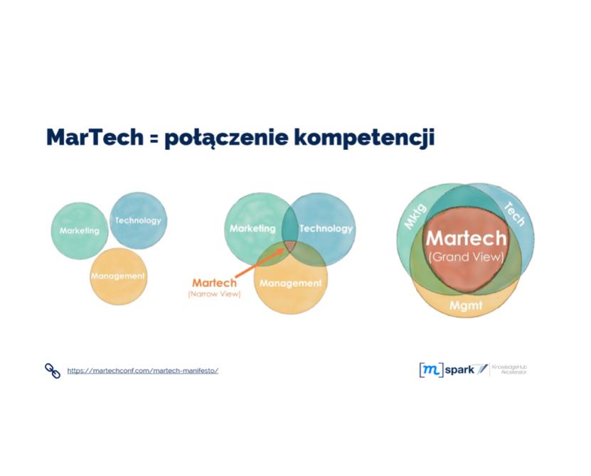 Martech marketing technology management